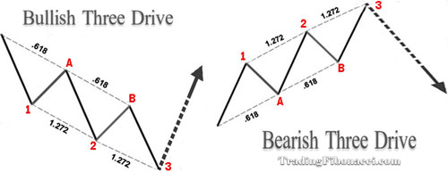 Harmonic Trading And Patterns