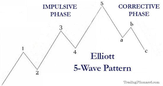 Elliott Wave Patterns