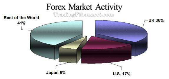 Chart Forex Market Activity
