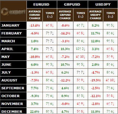 Forex Pairs and Average Historical Performance
